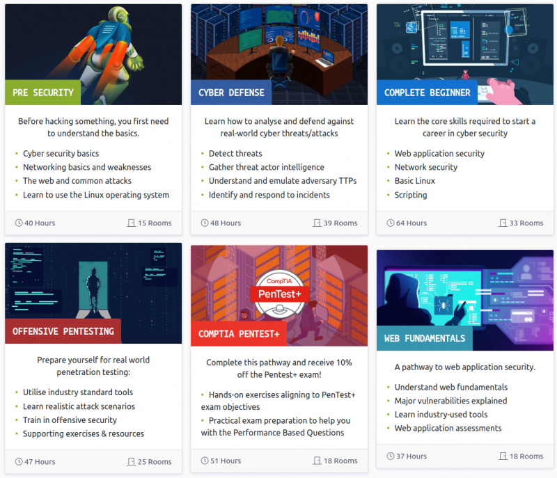 Beat The Ever Increasing Cyber Attacks With Tryhackme's Pre-Security Learning Path